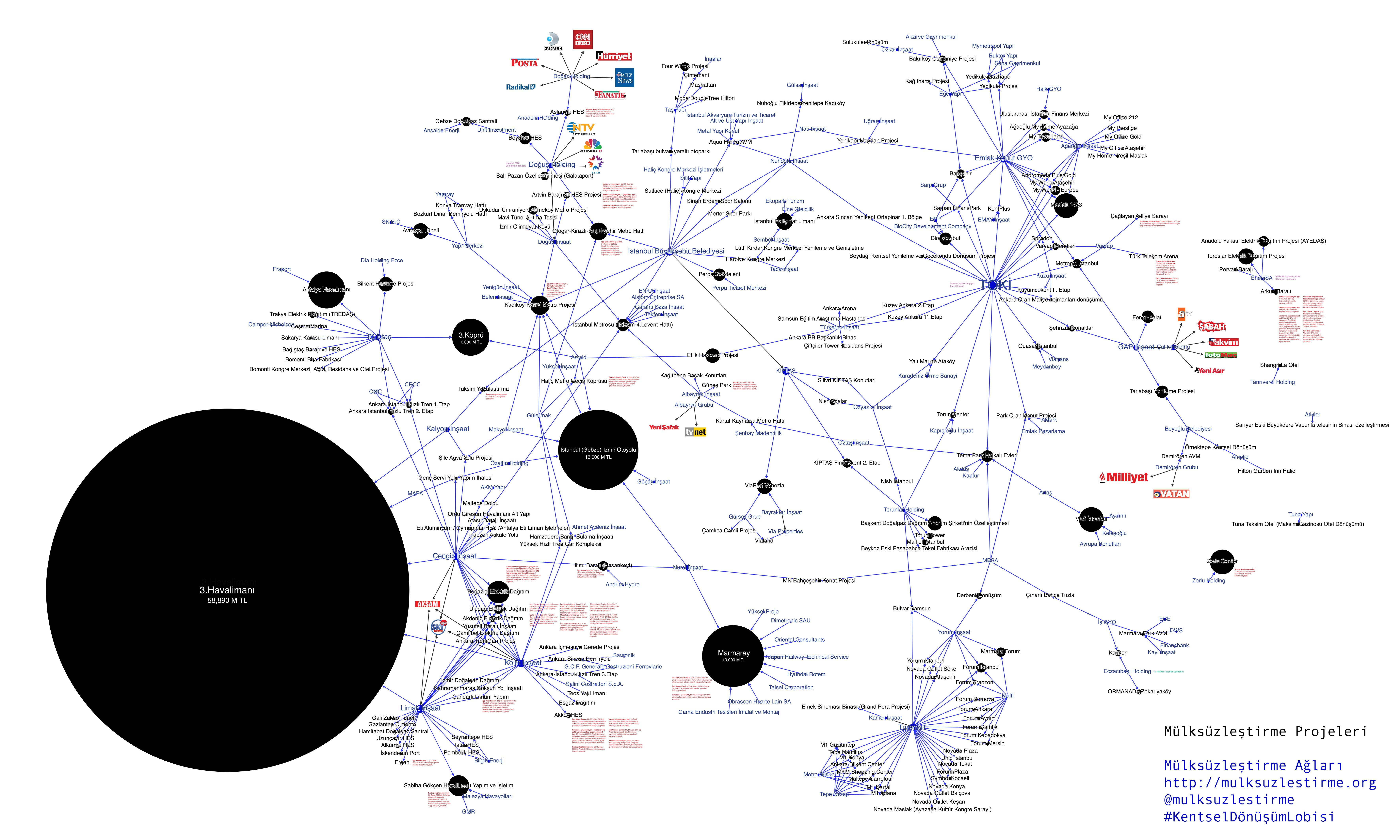 Bu ilişkiler haritasında projeler siyah renkle, bu projeleri üstlenen şirketler ise mavi renkle gösterilmiştir. Projeler değerlerine göre boyutlandırılmıştır.